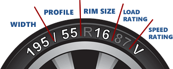 Tyre size search - 195/55 R16 87 V